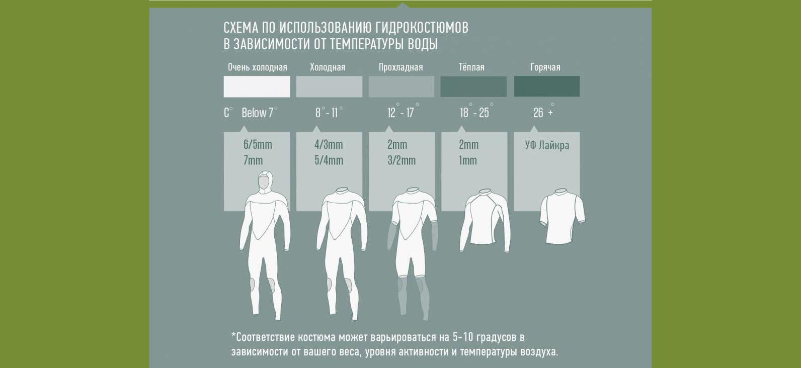 Схема использования гидрокостюма